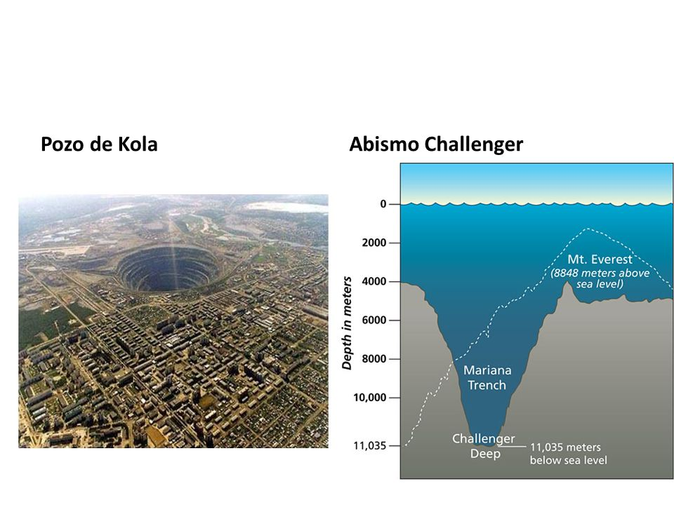 Pozo de KolaAbismo Challenger