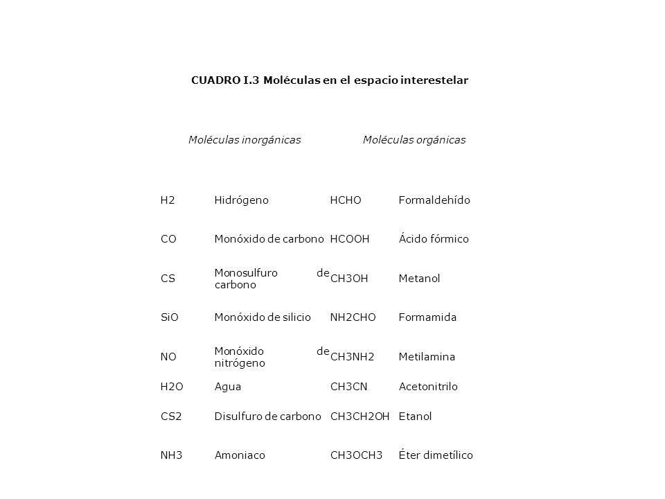 CUADRO I.3 Moléculas en el espacio interestelar Moléculas inorgánicasMoléculas orgánicas H2HidrógenoHCHOFormaldehído COMonóxido de carbonoHCOOHÁcido f