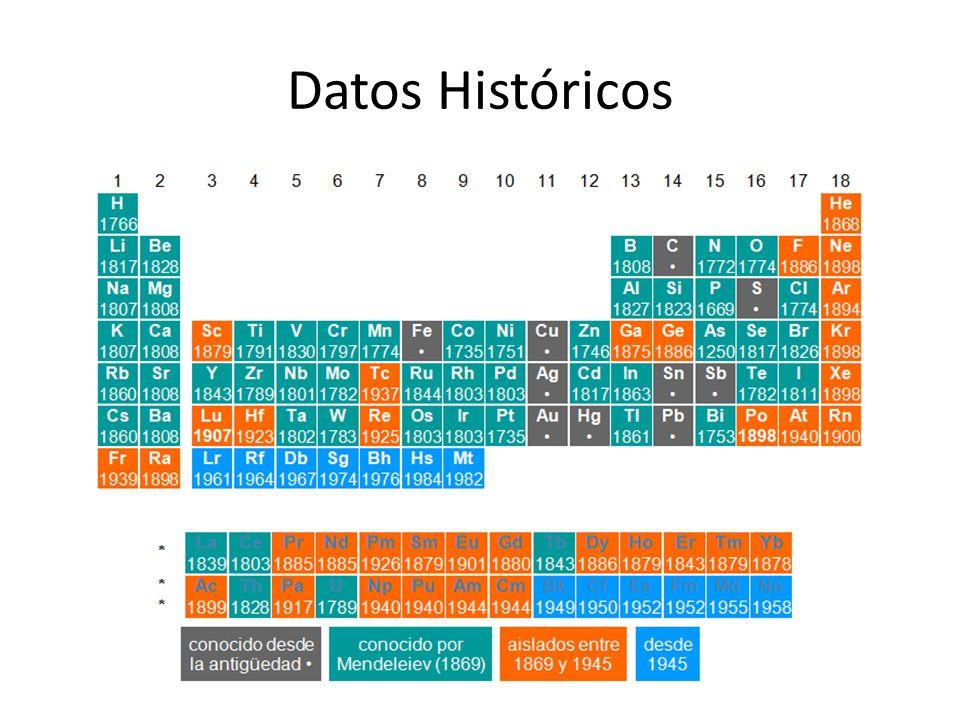 Datos Históricos