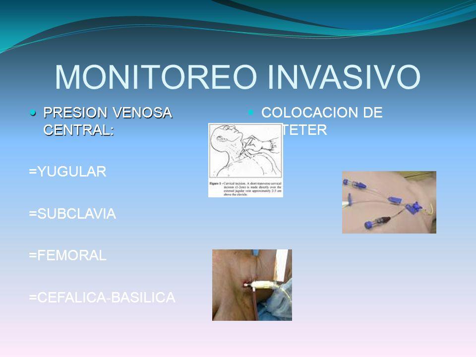 MONITOREO INVASIVO PRESION VENOSA CENTRAL: PRESION VENOSA CENTRAL: =YUGULAR =SUBCLAVIA =FEMORAL =CEFALICA-BASILICA COLOCACION DE CATETER