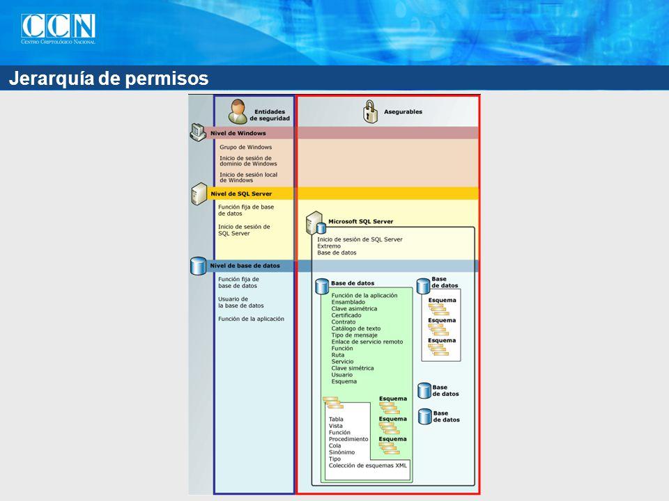 Jerarquía de permisos
