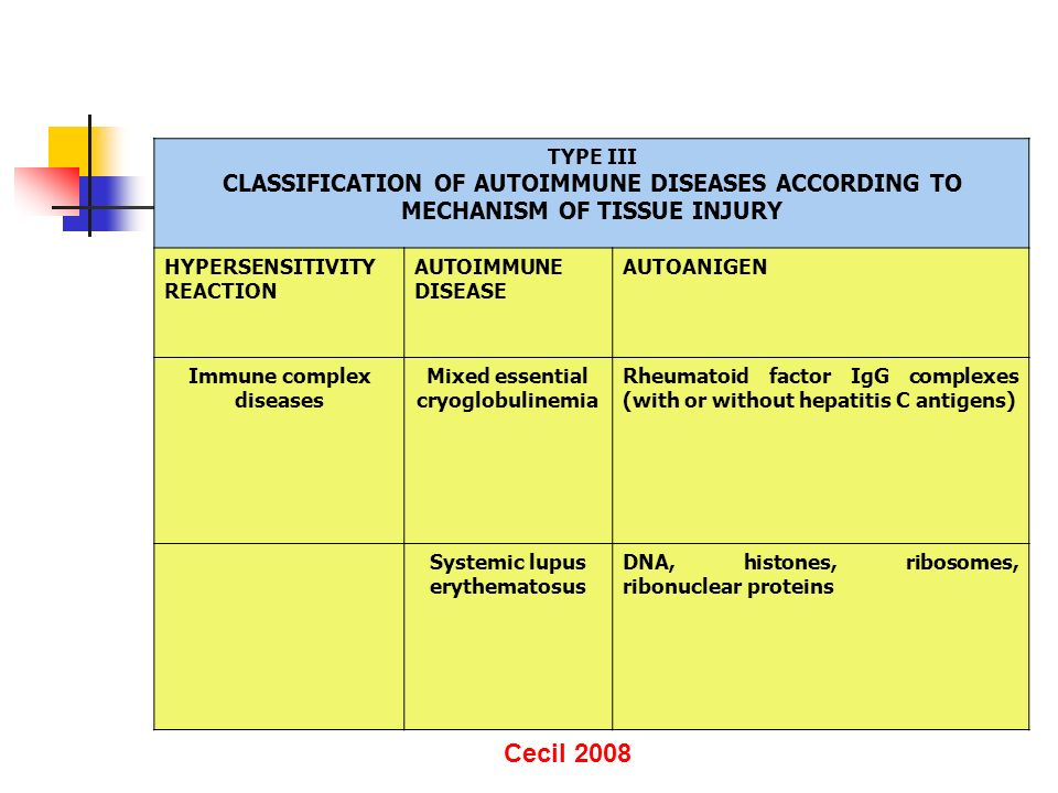 TYPE III CLASSIFICATION OF AUTOIMMUNE DISEASES ACCORDING TO MECHANISM OF TISSUE INJURY HYPERSENSITIVITY REACTION AUTOIMMUNE DISEASE AUTOANIGEN Immune