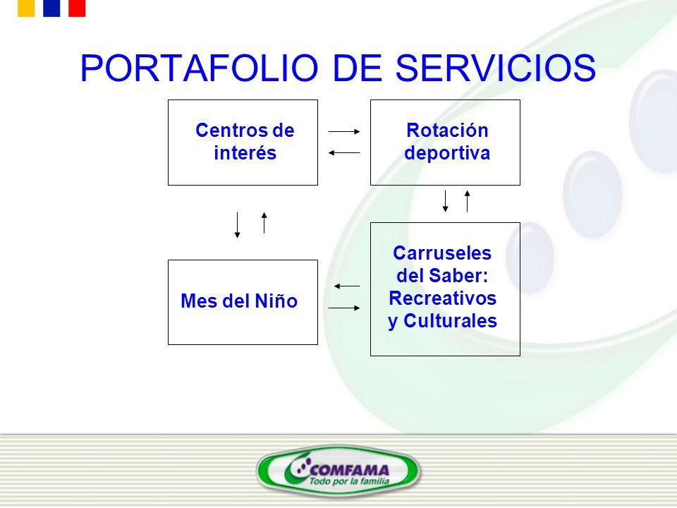 PORTAFOLIO DE SERVICIOS Centros de interés Rotación deportiva Carruseles del Saber: Recreativos y Culturales Mes del Niño