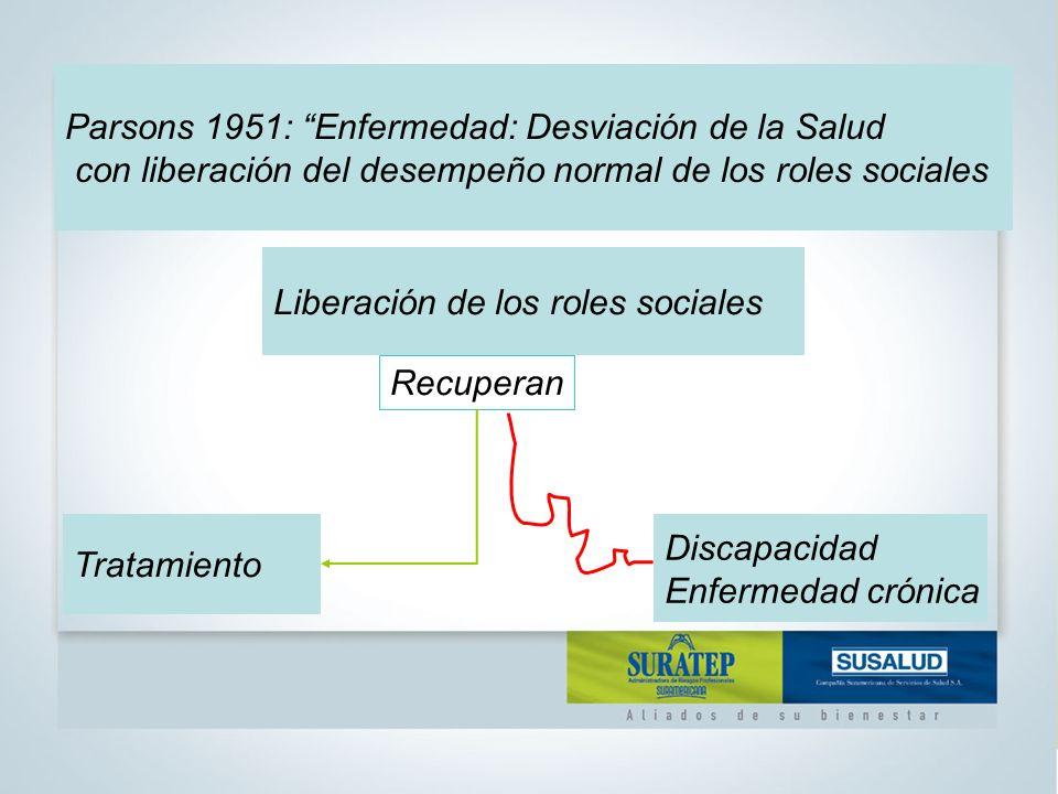 Parsons 1951: Enfermedad: Desviación de la Salud con liberación del desempeño normal de los roles sociales Liberación de los roles sociales Tratamiento Discapacidad Enfermedad crónica Recuperan