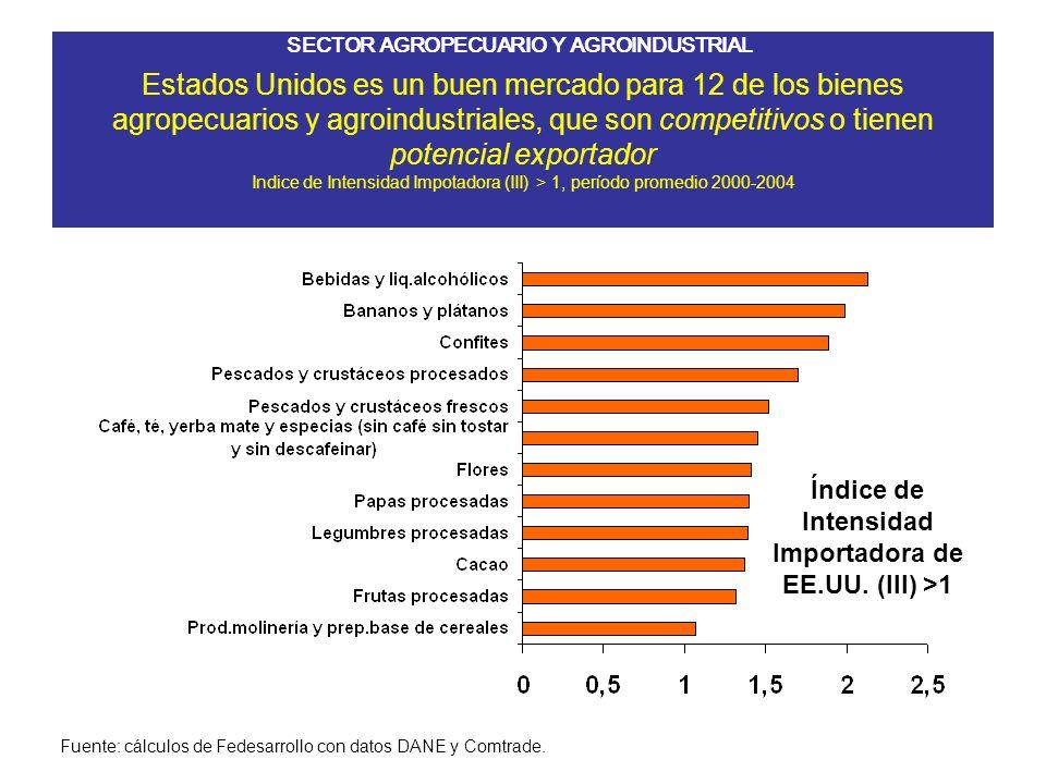 Estados Unidos es un buen mercado para 12 de los bienes agropecuarios y agroindustriales, que son competitivos o tienen potencial exportador Indice de