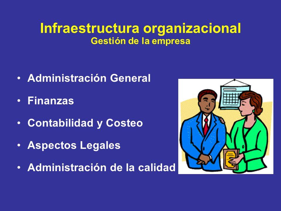 Infraestructura organizacional Gestión de la empresa Administración General Finanzas Contabilidad y Costeo Aspectos Legales Administración de la calid