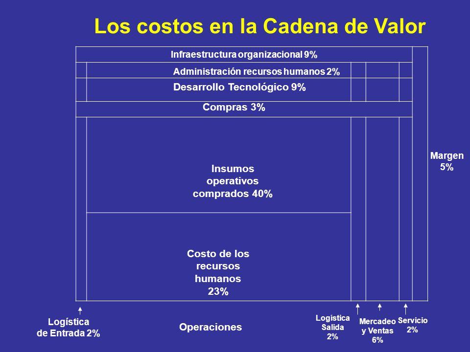 Infraestructura organizacional 9% Administración recursos humanos 2% Servicio 2% Desarrollo Tecnológico 9% Compras 3% Mercadeo y Ventas 6% Logística S