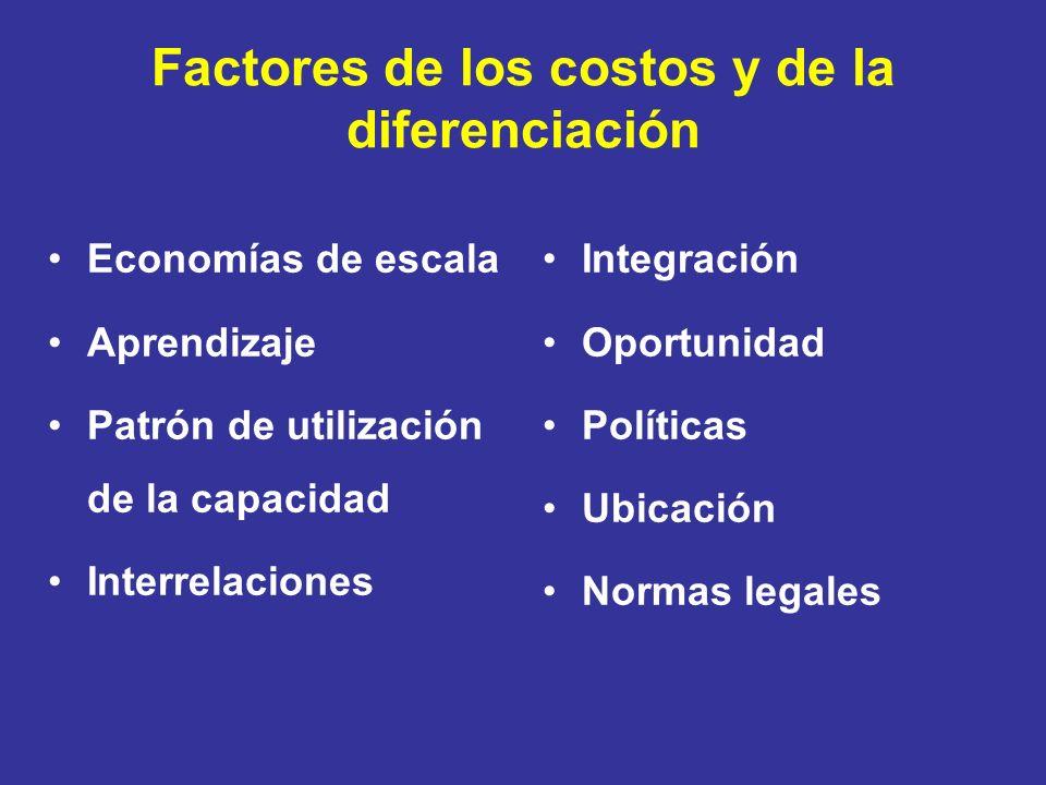 Factores de los costos y de la diferenciación Economías de escala Aprendizaje Patrón de utilización de la capacidad Interrelaciones Integración Oportu