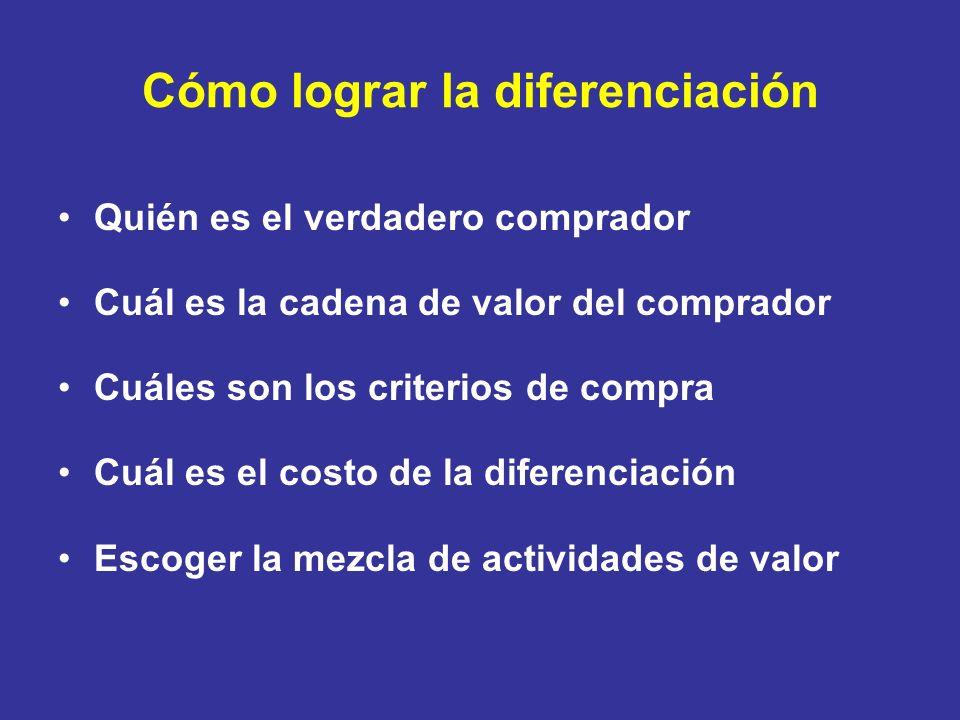 Cómo lograr la diferenciación Quién es el verdadero comprador Cuál es la cadena de valor del comprador Cuáles son los criterios de compra Cuál es el c