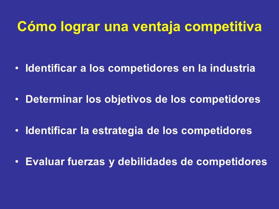Cómo lograr una ventaja competitiva Identificar a los competidores en la industria Determinar los objetivos de los competidores Identificar la estrate