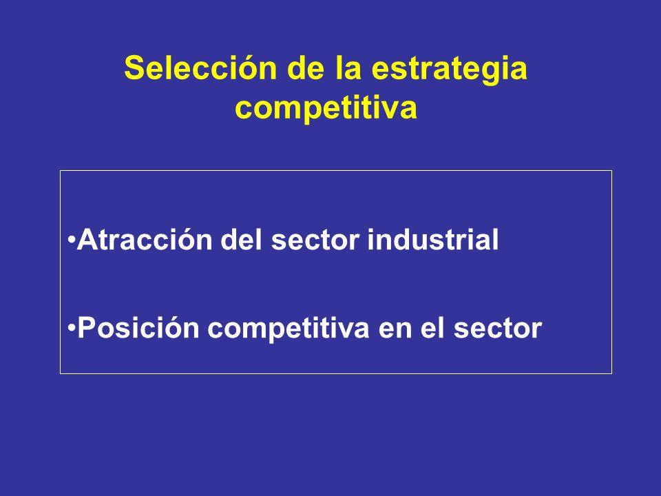 Selección de la estrategia competitiva Atracción del sector industrial Posición competitiva en el sector