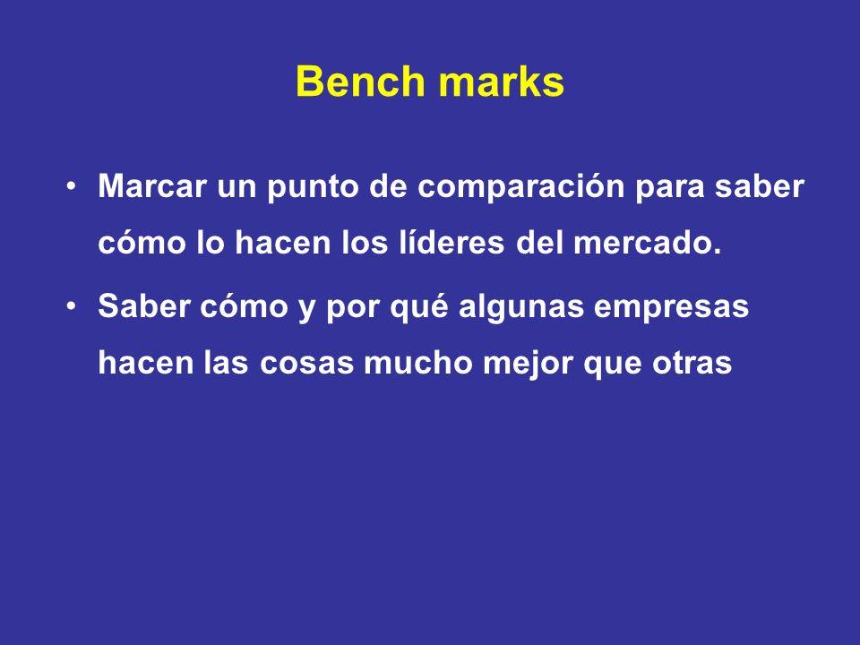 Bench marks Marcar un punto de comparación para saber cómo lo hacen los líderes del mercado. Saber cómo y por qué algunas empresas hacen las cosas muc