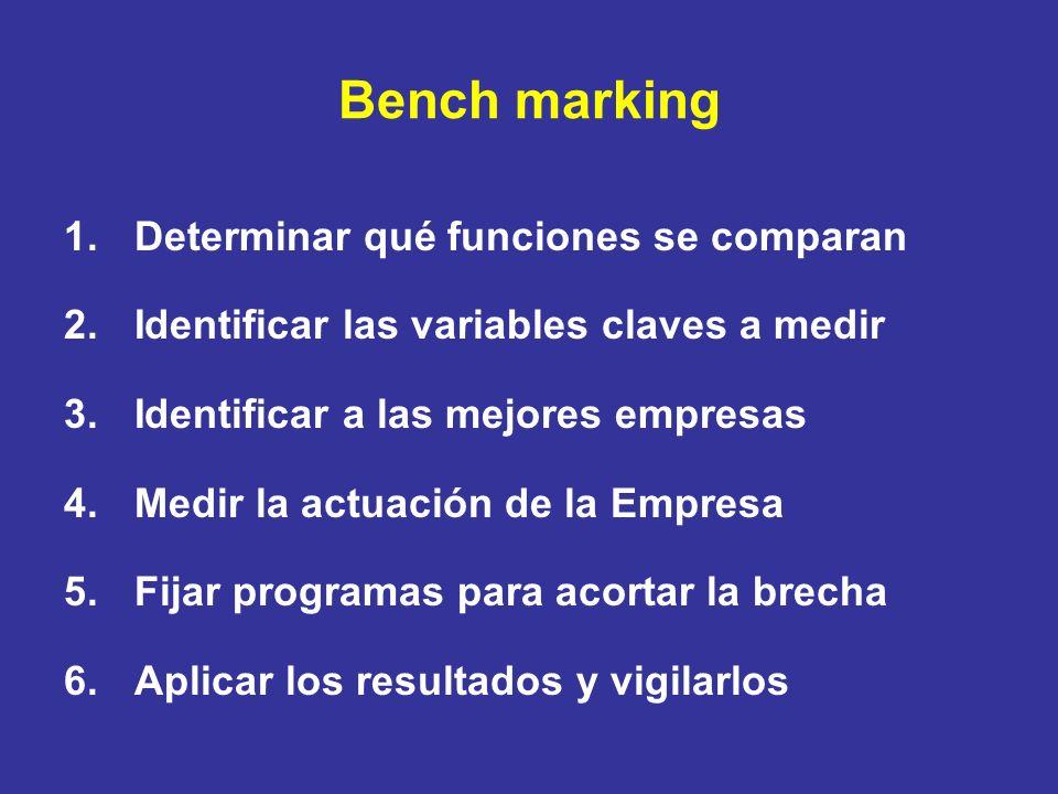 Bench marking 1.Determinar qué funciones se comparan 2.Identificar las variables claves a medir 3.Identificar a las mejores empresas 4.Medir la actuac