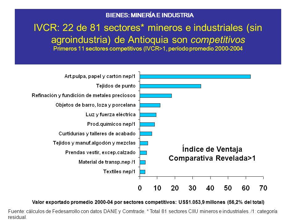 IVCR: 22 de 81 sectores* mineros e industriales (sin agroindustria) de Antioquia son competitivos Siguientes 11 sectores competitivos (IVCR>1, período promedio 2000-2004 Fuente: Fedesarrollo, DANE y Comtrade.