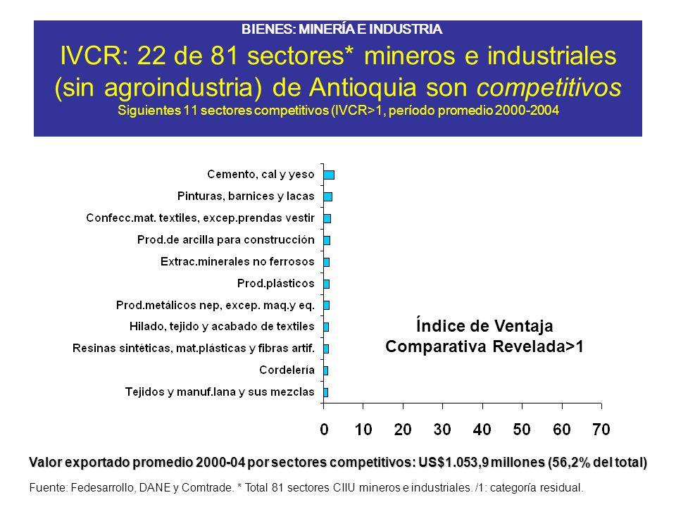 IVCR: 22 de 81 sectores* mineros e industriales (sin agroindustria) de Antioquia son competitivos Siguientes 11 sectores competitivos (IVCR>1, período