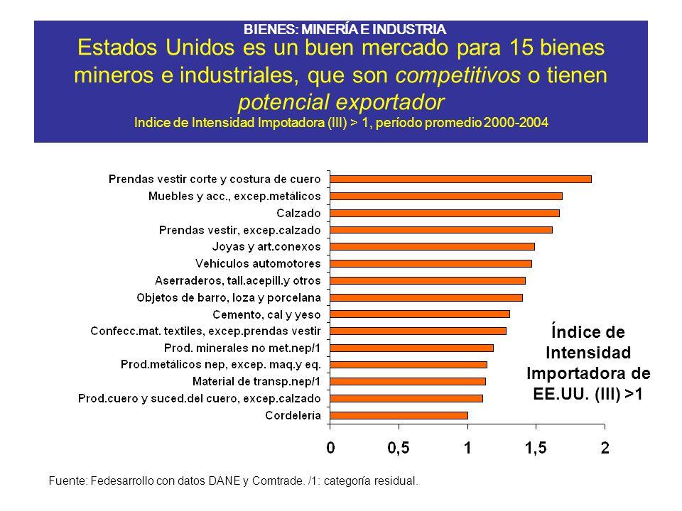 IVCR: 9 de 44 sectores agrícolas, pecuarios y agroindustriales* de Antioquia son competitivos IVCR>1, período promedio 1999-2003 Fuente: Fedesarrollo, DANE y Comtrade.