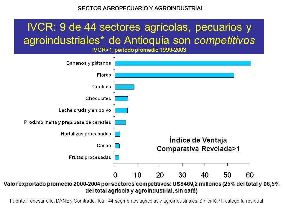 IVCR: 9 de 44 sectores agrícolas, pecuarios y agroindustriales* de Antioquia son competitivos IVCR>1, período promedio 1999-2003 Fuente: Fedesarrollo,