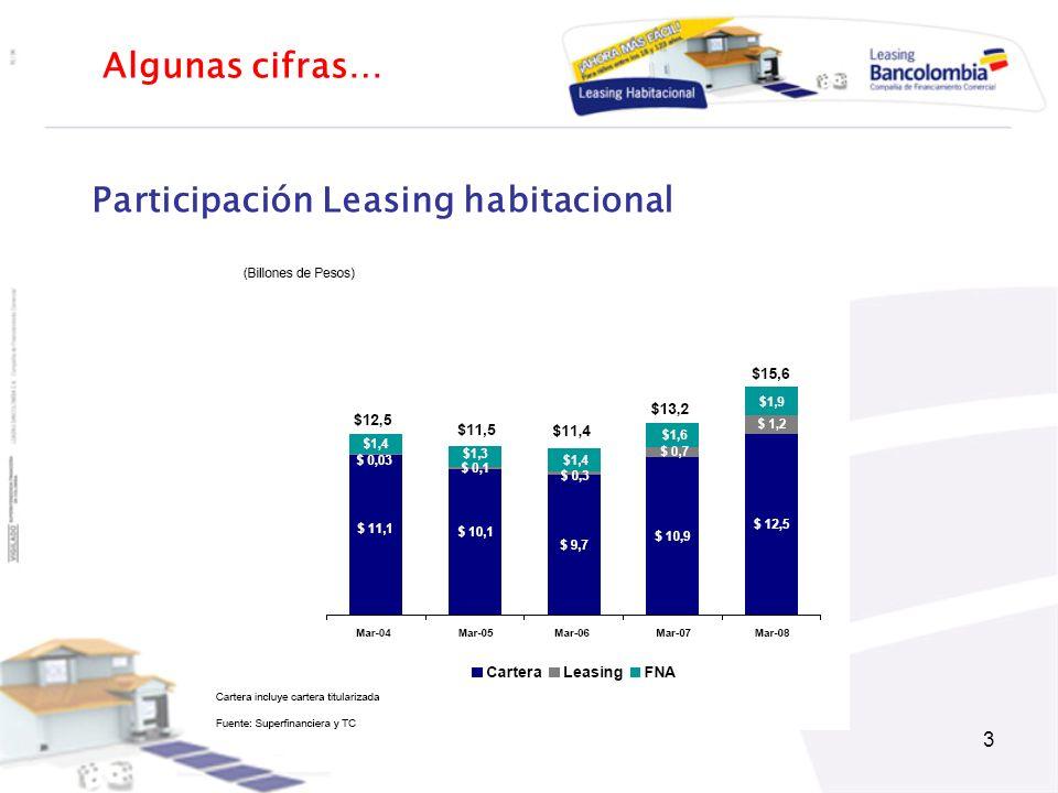 3 Participación Leasing habitacional Algunas cifras…