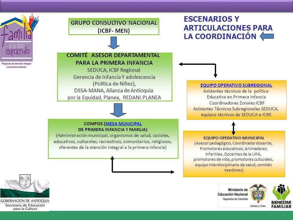 VISITA DE ACERCAMIENTO MOVILIZACIÓN SOCIAL MARCO CONCEPTUAL CONVALIDACIÓN DEL DX CONSTRUCCIÓN PLAN LOCAL CONVALIDACIÓN PLAN LOCAL SOCIALIZACIÓN DEL PLAN