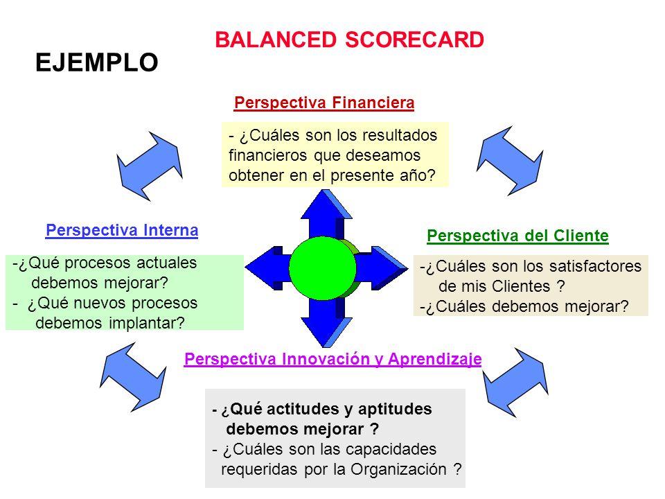 Perspectiva Financiera Perspectiva Interna Perspectiva del Cliente Perspectiva Innovación y Aprendizaje 1.