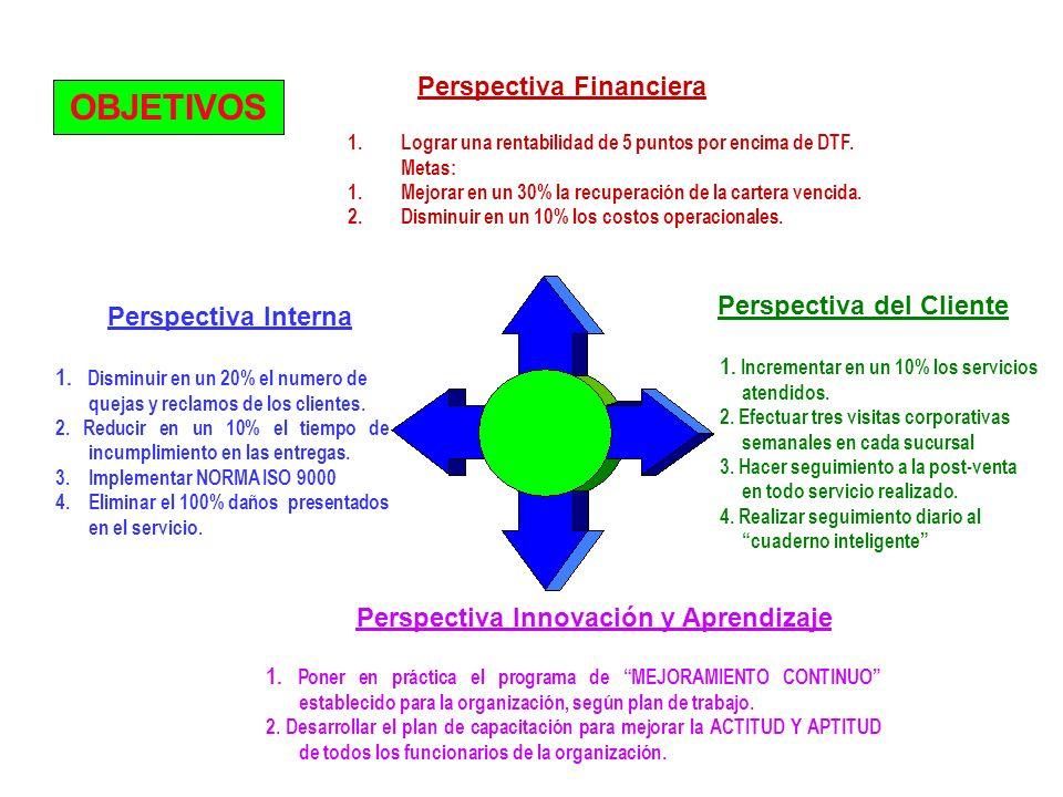 Perspectiva Financiera Perspectiva Interna Perspectiva del Cliente Perspectiva Innovación y Aprendizaje 1. Lograr una rentabilidad de 5 puntos por enc