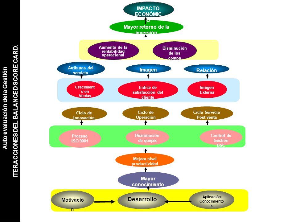 Mejora nivel productividad Mayor conocimiento Proceso ISO 9001 Disminución de quejas Control de Gestión BSC Crecimient o en Ventas Imagen Externa Indi