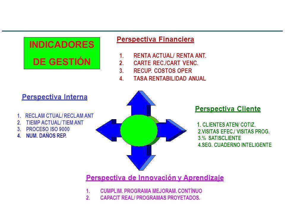 Perspectiva Financiera Perspectiva Interna Perspectiva Cliente Perspectiva de Innovación y Aprendizaje 1.RENTA ACTUAL/ RENTA ANT. 2.CARTE REC./CART VE