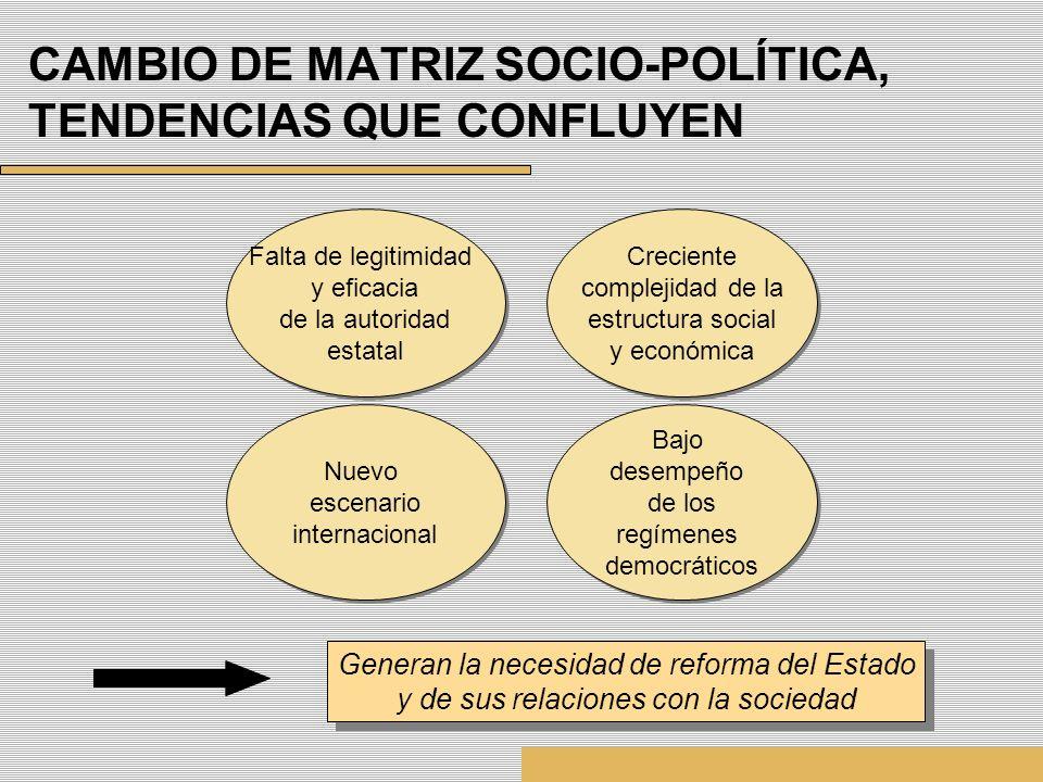 CAMBIO DE MATRIZ SOCIO-POLÍTICA, TENDENCIAS QUE CONFLUYEN Creciente complejidad de la estructura social y económica Creciente complejidad de la estruc