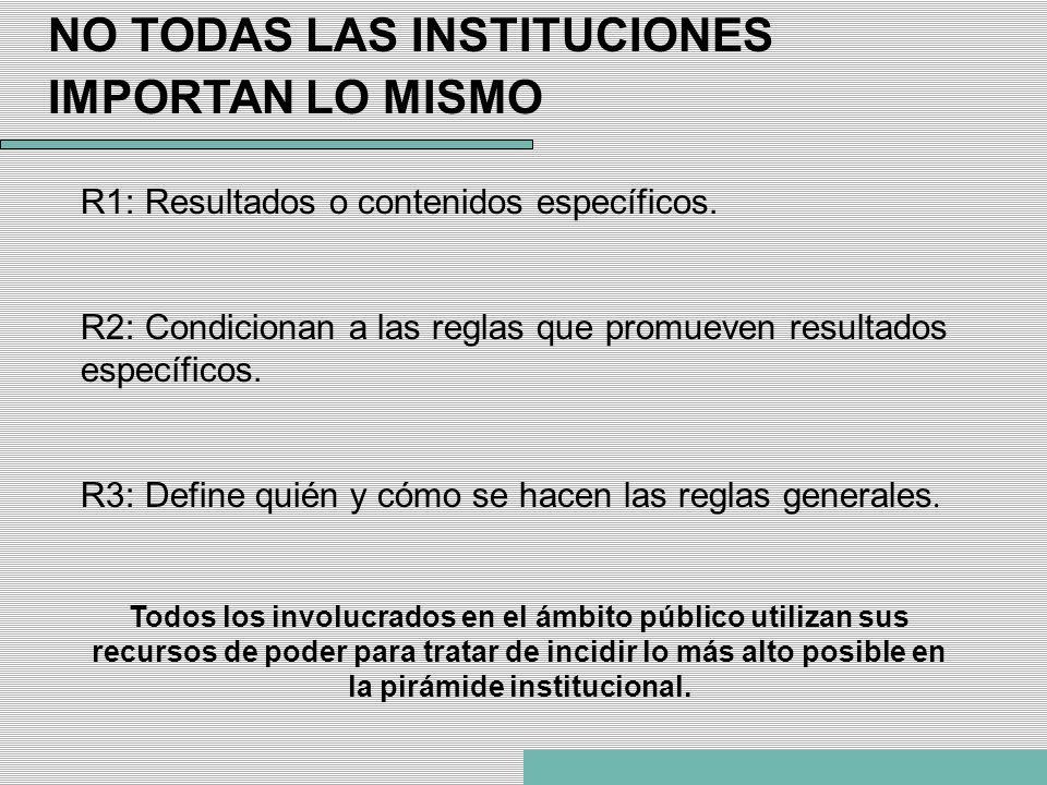 NO TODAS LAS INSTITUCIONES IMPORTAN LO MISMO R1: Resultados o contenidos específicos. R2: Condicionan a las reglas que promueven resultados específico