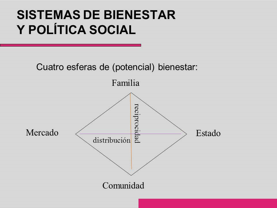 SISTEMAS DE BIENESTAR Y POLÍTICA SOCIAL Cuatro esferas de (potencial) bienestar: Mercado Estado Familia Comunidad distribución reciprocidad