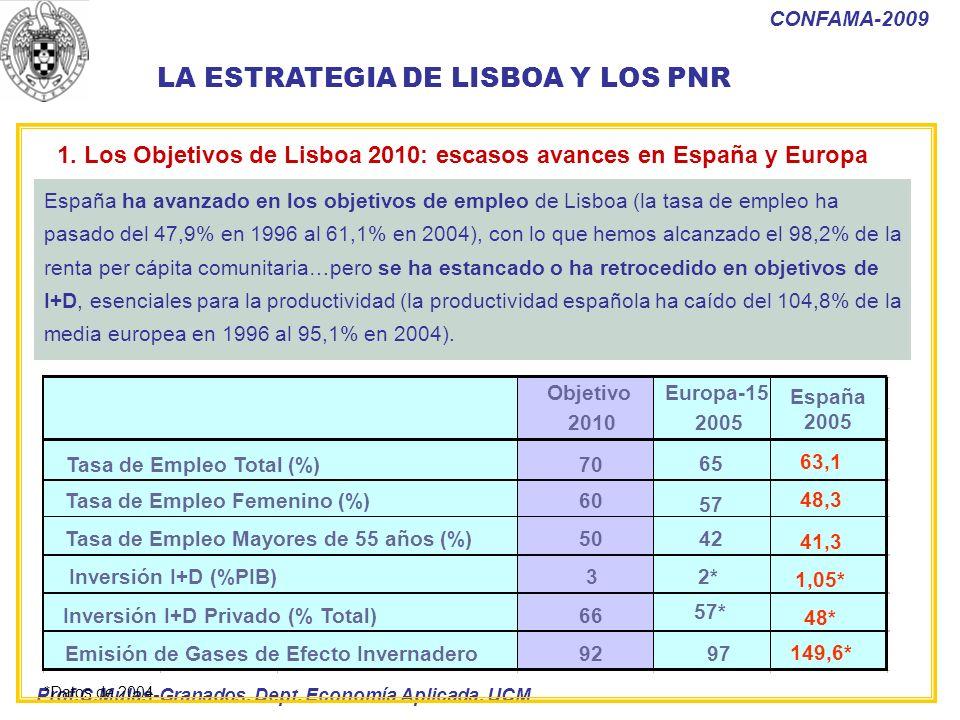 Prof.C.Mulas-Granados. Dept. Economía Aplicada. UCM CONFAMA-2009 España ha avanzado en los objetivos de empleo de Lisboa (la tasa de empleo ha pasado