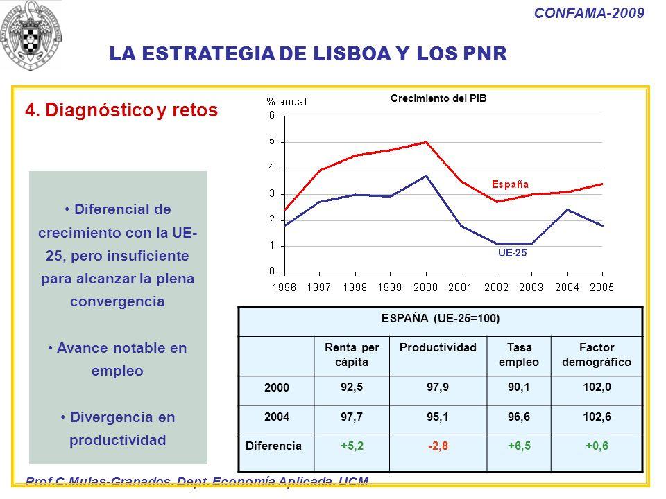 Prof.C.Mulas-Granados. Dept. Economía Aplicada. UCM CONFAMA-2009 Diferencial de crecimiento con la UE- 25, pero insuficiente para alcanzar la plena co