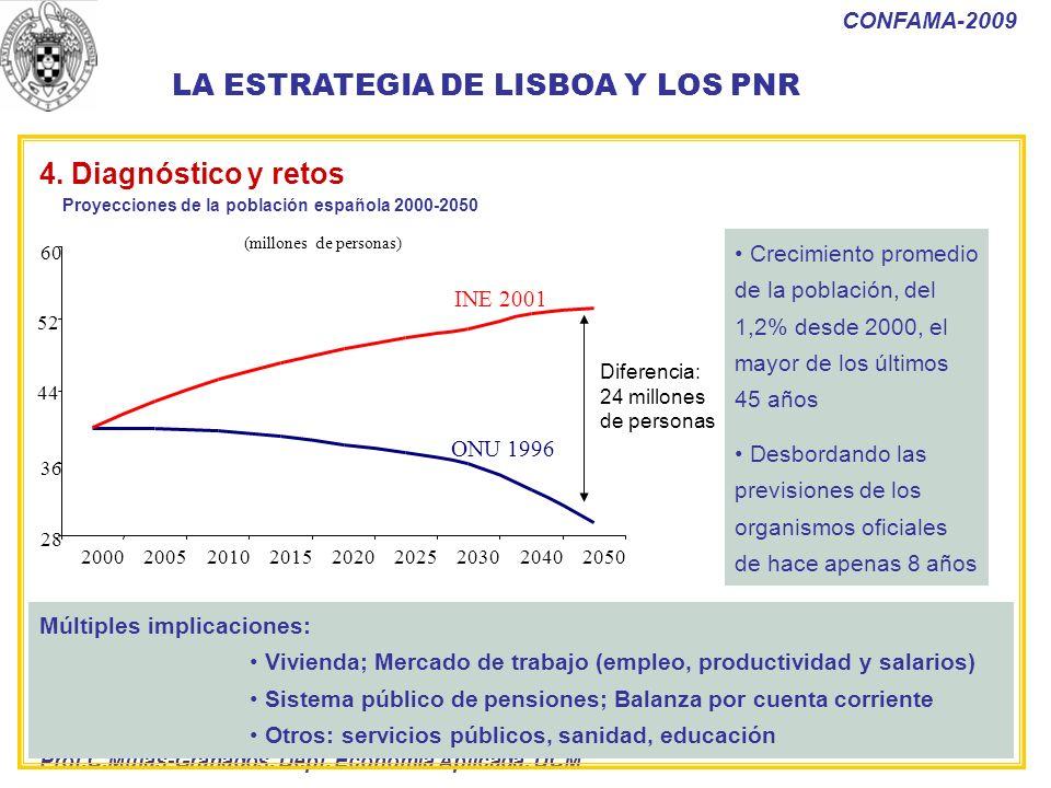 Prof.C.Mulas-Granados. Dept. Economía Aplicada. UCM CONFAMA-2009 Múltiples implicaciones: Vivienda; Mercado de trabajo (empleo, productividad y salari