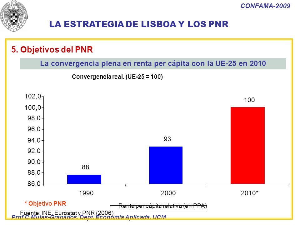 Prof.C.Mulas-Granados. Dept. Economía Aplicada. UCM CONFAMA-2009 3.5. LOS OBJETIVOS PRINCIPALES DEL PNR Convergencia real. (UE-25 = 100) Renta per cáp
