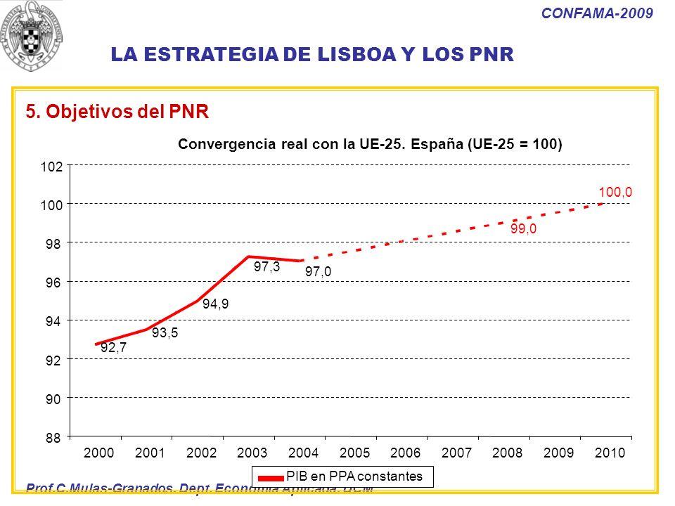 Prof.C.Mulas-Granados. Dept. Economía Aplicada. UCM CONFAMA-2009 Convergencia real con la UE-25. España (UE-25 = 100) 92,7 93,5 94,9 97,3 97,0 99,0 10