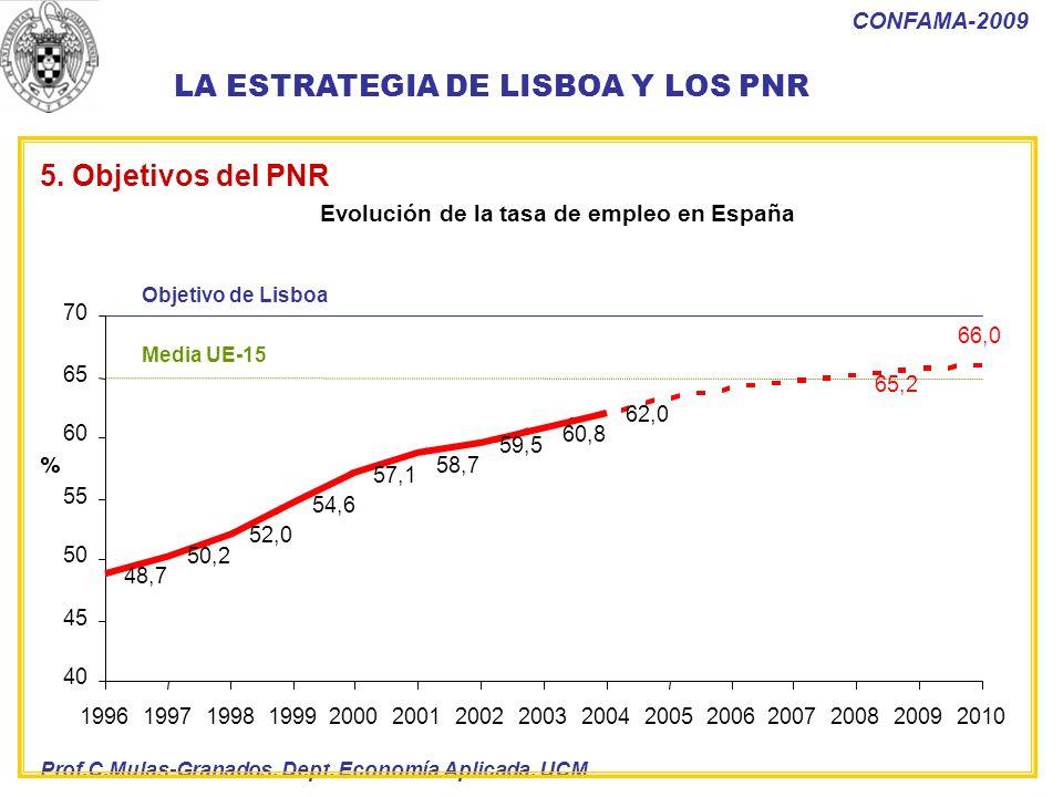Prof.C.Mulas-Granados. Dept. Economía Aplicada. UCM CONFAMA-2009 Evolución de la tasa de empleo en España Objetivo de Lisboa Media UE-15 48,7 50,2 52,