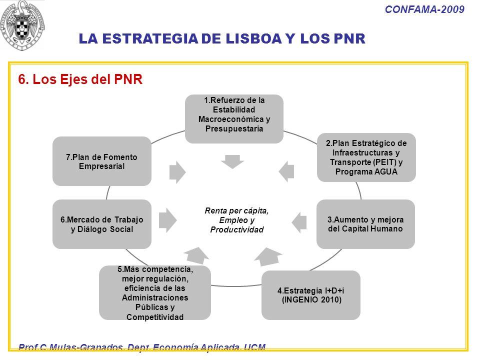 Prof.C.Mulas-Granados. Dept. Economía Aplicada. UCM CONFAMA-2009 2.Plan Estratégico de Infraestructuras y Transporte (PEIT) y Programa AGUA 6.Mercado