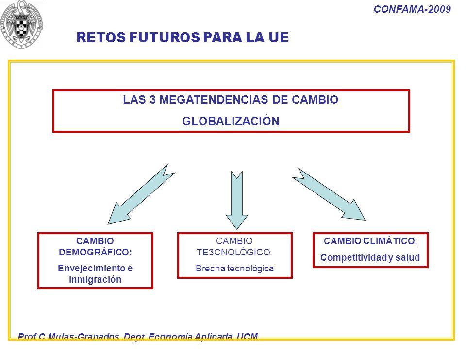 Prof.C.Mulas-Granados. Dept. Economía Aplicada. UCM CONFAMA-2009 RETOS FUTUROS PARA LA UE CAMBIO DEMOGRÁFICO: Envejecimiento e inmigración CAMBIO TE3C