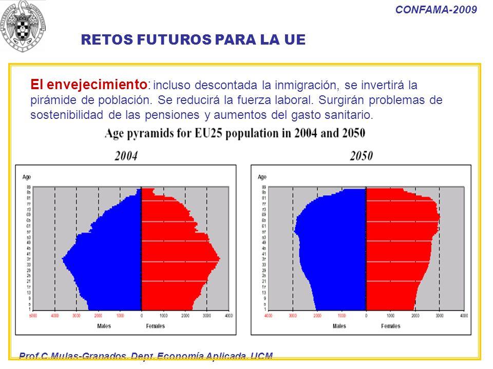 Prof.C.Mulas-Granados. Dept. Economía Aplicada. UCM CONFAMA-2009 RETOS FUTUROS PARA LA UE El envejecimiento: incluso descontada la inmigración, se inv