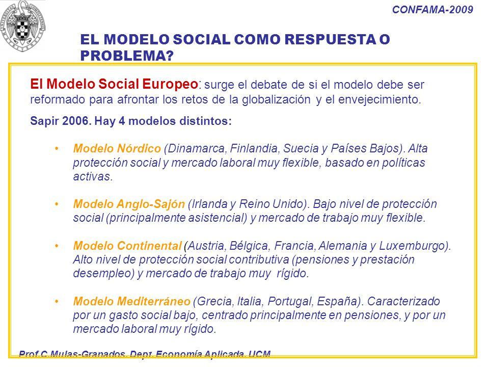 Prof.C.Mulas-Granados. Dept. Economía Aplicada. UCM CONFAMA-2009 EL MODELO SOCIAL COMO RESPUESTA O PROBLEMA? El Modelo Social Europeo: surge el debate