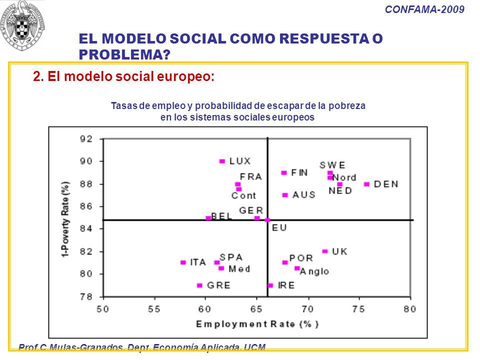 Prof.C.Mulas-Granados. Dept. Economía Aplicada. UCM CONFAMA-2009 2. El modelo social europeo: Tasas de empleo y probabilidad de escapar de la pobreza