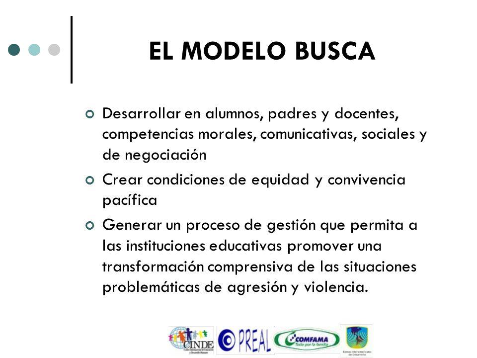 EL MODELO BUSCA Desarrollar en alumnos, padres y docentes, competencias morales, comunicativas, sociales y de negociación Crear condiciones de equidad