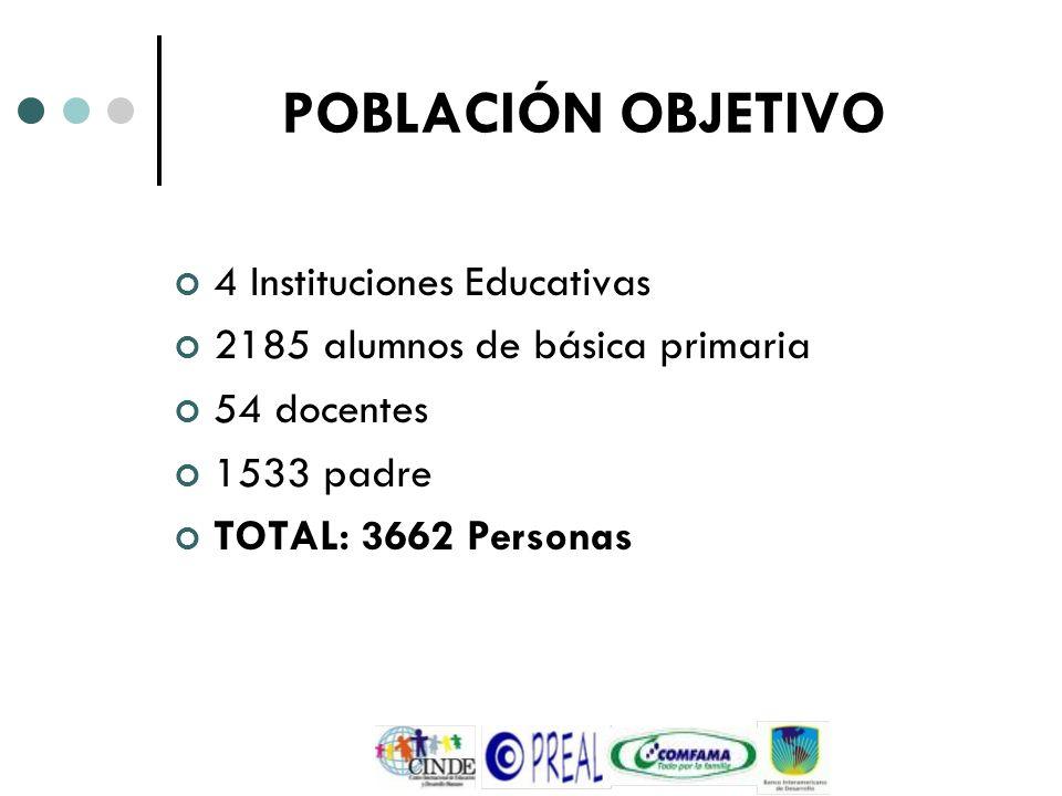 POBLACIÓN OBJETIVO 4 Instituciones Educativas 2185 alumnos de básica primaria 54 docentes 1533 padre TOTAL: 3662 Personas