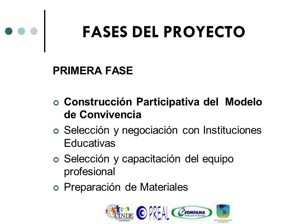 FASES DEL PROYECTO PRIMERA FASE Construcción Participativa del Modelo de Convivencia Selección y negociación con Instituciones Educativas Selección y