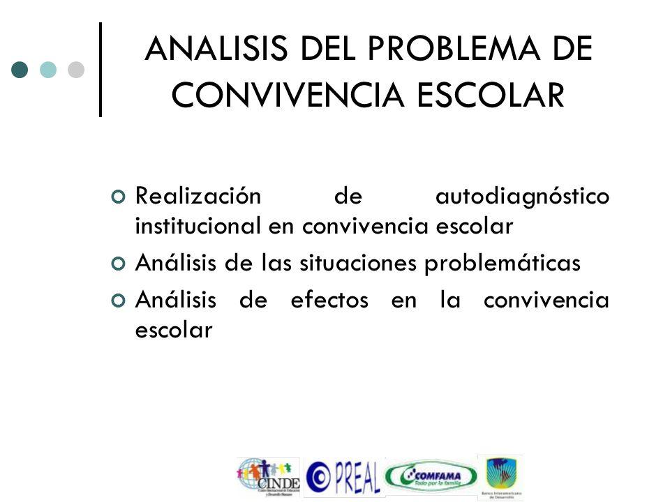 ANALISIS DEL PROBLEMA DE CONVIVENCIA ESCOLAR Realización de autodiagnóstico institucional en convivencia escolar Análisis de las situaciones problemát