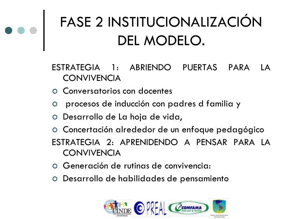 FASE 2 INSTITUCIONALIZACIÓN DEL MODELO. ESTRATEGIA 1: ABRIENDO PUERTAS PARA LA CONVIVENCIA Conversatorios con docentes procesos de inducción con padre