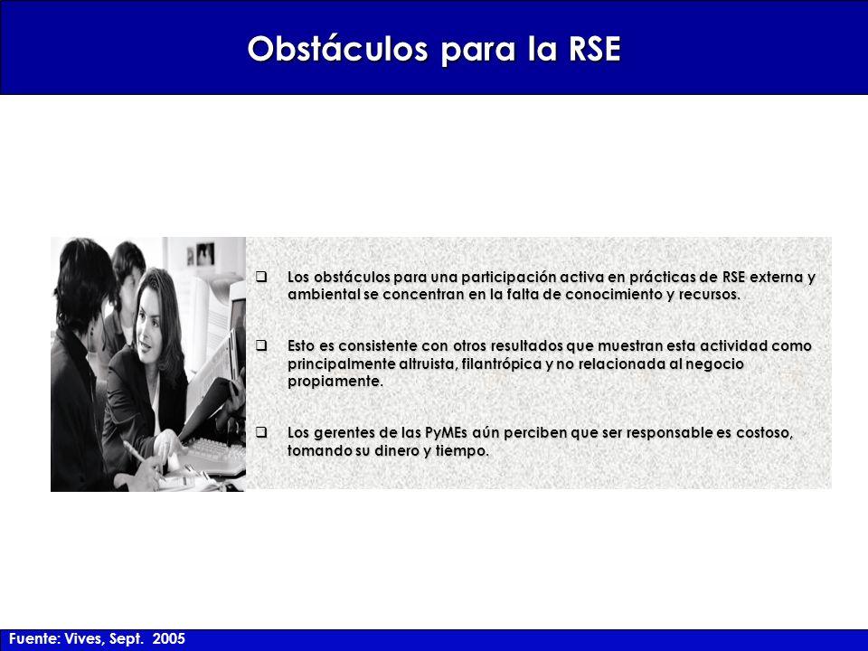 Obstáculos para la RSE Los obstáculos para una participación activa en prácticas de RSE externa y ambiental se concentran en la falta de conocimiento y recursos.