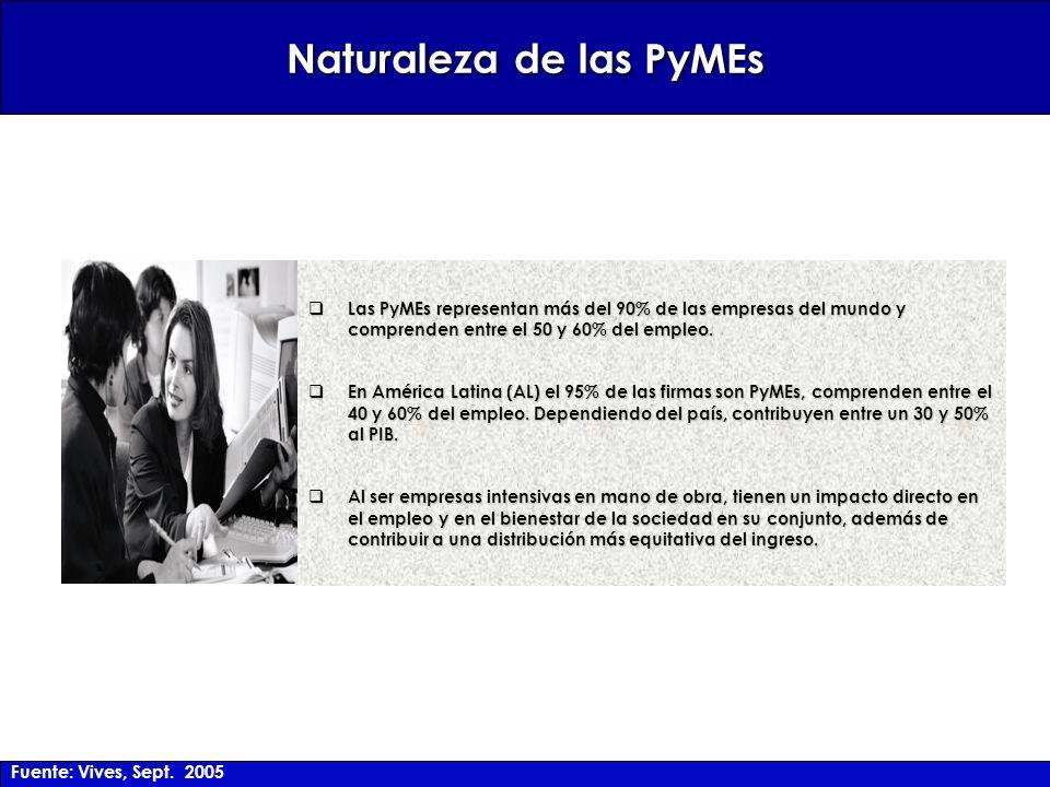 Las PyMEs representan más del 90% de las empresas del mundo y comprenden entre el 50 y 60% del empleo.