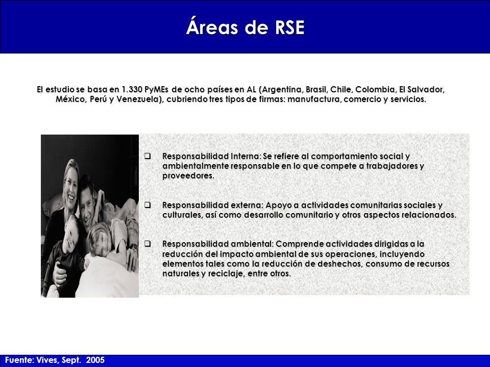 Áreas de RSE Responsabilidad Interna: Se refiere al comportamiento social y ambientalmente responsable en lo que compete a trabajadores y proveedores.