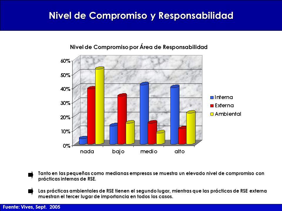 Nivel de Compromiso y Responsabilidad Tanto en las pequeñas como medianas empresas se muestra un elevado nivel de compromiso con prácticas internas de RSE.